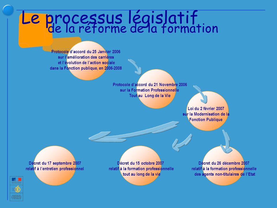 Le processus législatif de la réforme de la formation Protocole daccord du 21 Novembre 2006 sur la Formation Professionnelle Tout au Long de la Vie Loi du 2 février 2007 sur la Modernisation de la Fonction Publique Protocole daccord du 25 Janvier 2006 sur lamélioration des carrières et lévolution de laction sociale dans la Fonction publique, en 2006-2008 Décret du 17 septembre 2007 relatif à lentretien professionnel Décret du 15 octobre 2007 relatif à la formation professionnelle tout au long de la vie Décret du 26 décembre 2007 relatif à la formation professionnelle des agents non-titulaires de lEtat