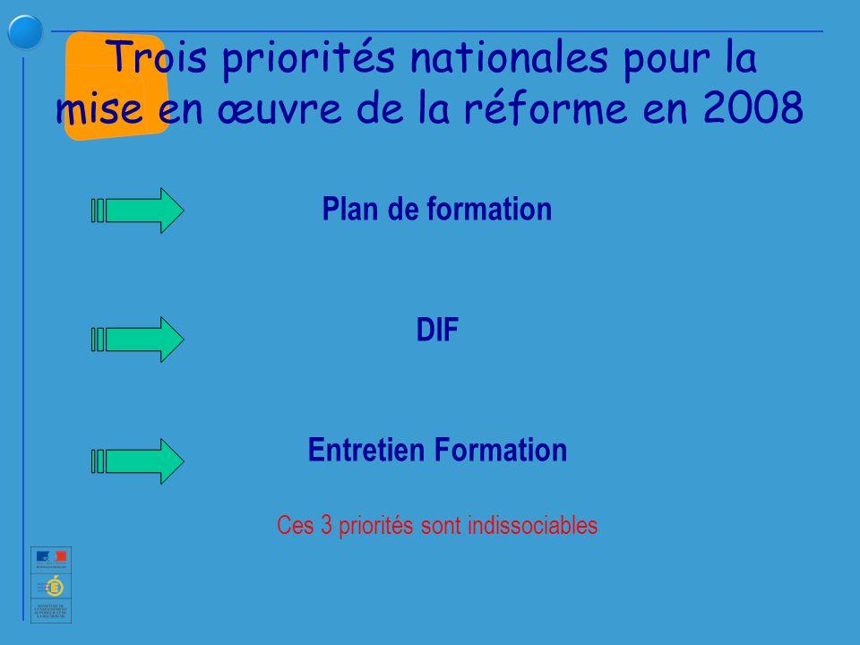 Plan de formation DIF Entretien Formation Ces 3 priorités sont indissociables Trois priorités nationales pour la mise en œuvre de la réforme en 2008