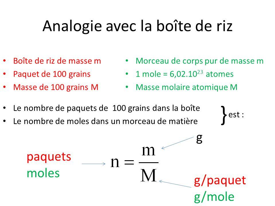 Analogie avec la boîte de riz Boîte de riz de masse m Paquet de 100 grains Masse de 100 grains M Morceau de corps pur de masse m 1 mole = 6,02.10 23 a