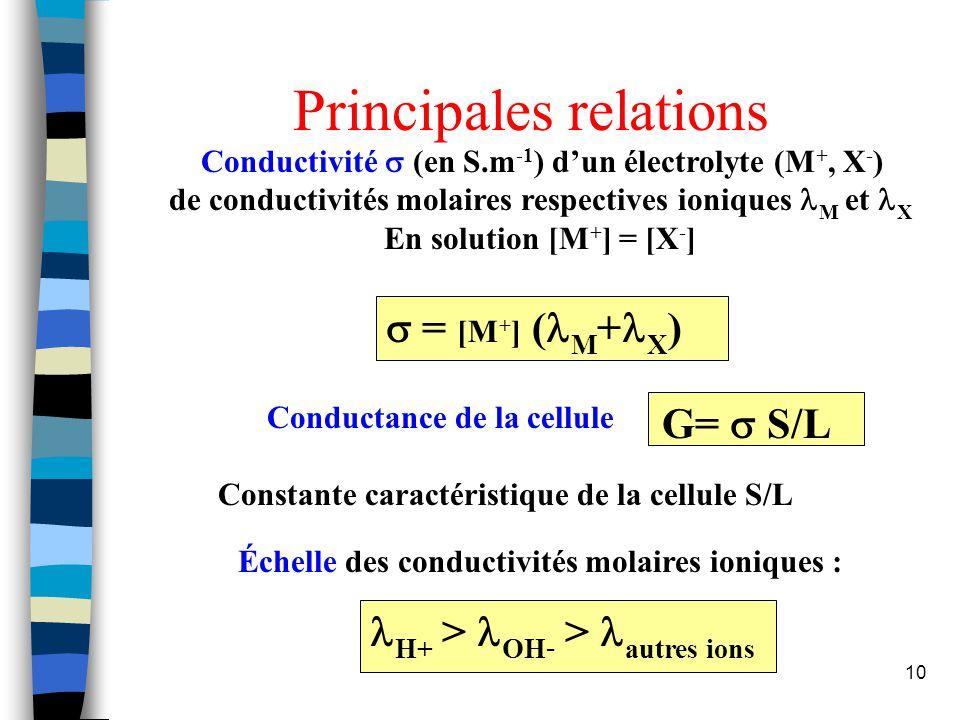 11 Conductimétrie (2) n Dosage par étalonnage utilisant la conductimétrie