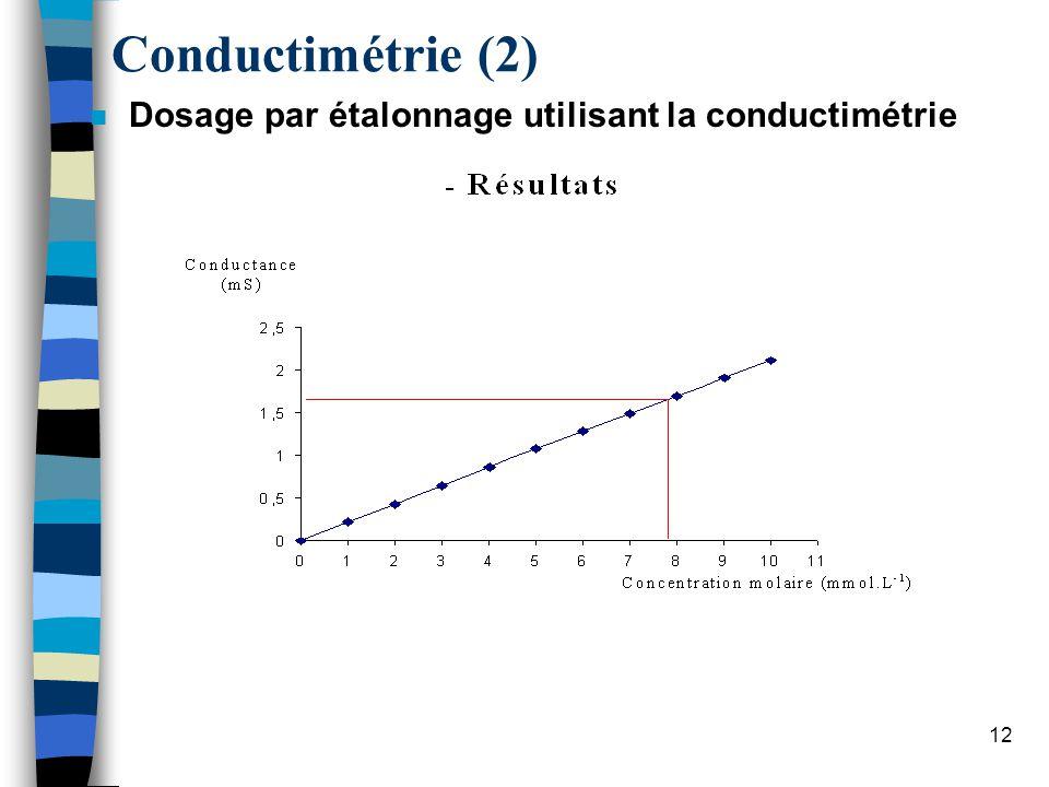 13 Conductimétrie (3) n Étude de courbes G = f(c) pour différents électrolytes