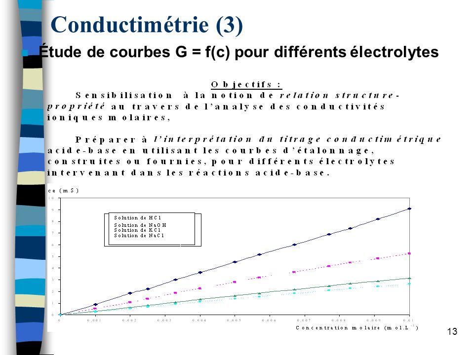 14 Conductimétrie (3) n Étude de courbes G = f(c) pour différents électrolytes