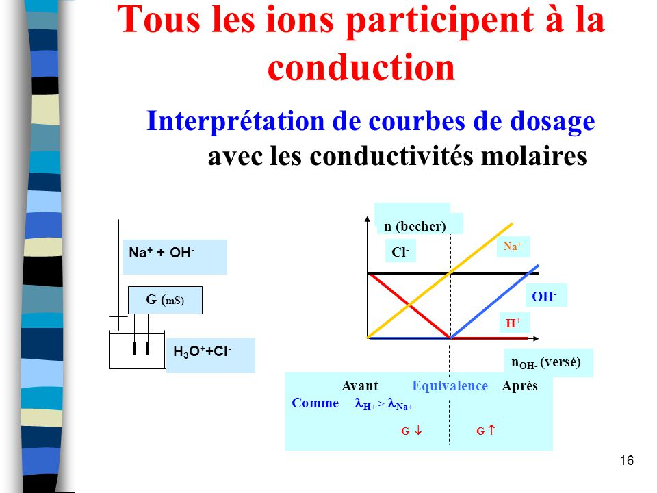 17 G V OH - V eq Réactifs limitants OH - n OH - = 0 H + n H + = 0 Dans le becher n OH - = 0 = n H + Courbes de titrage Na + + OH - H 3 O + +Cl - G ( mS)