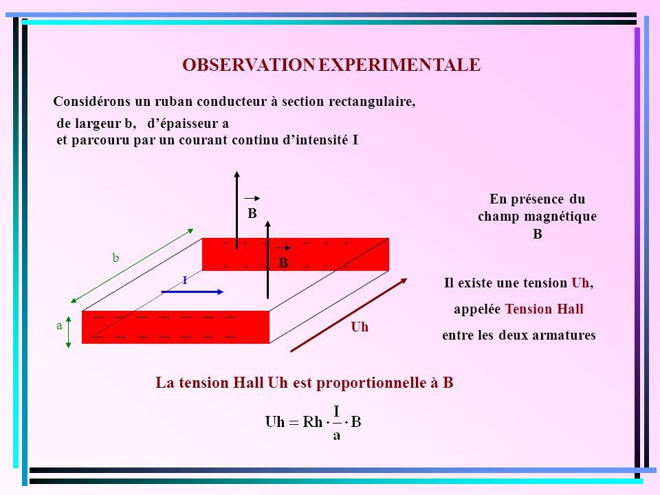 OBSERVATION EXPERIMENTALE Considérons un ruban conducteur à section rectangulaire, dépaisseur a et parcouru par un courant continu dintensité I I En présence du champ magnétique B Il existe une tension Uh, appelée Tension Hall entre les deux armatures La tension Hall Uh est proportionnelle à B a b + + + + + + + __ __ __ __ __ __ __ Uh de largeur b, B B