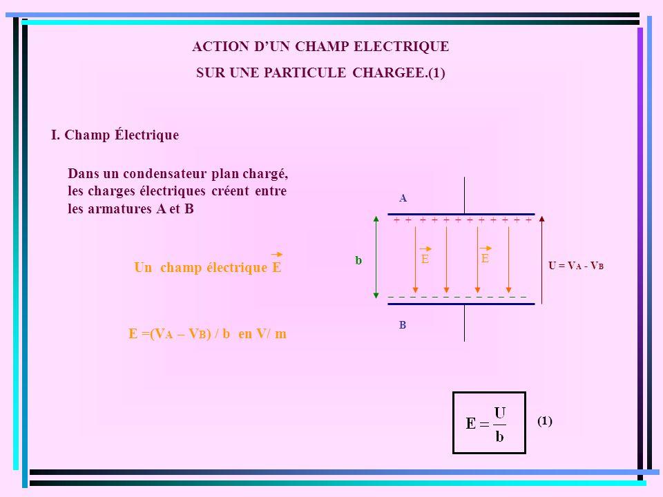 ACTION DUN CHAMP ELECTRIQUE SUR UNE PARTICULE CHARGEE.(1) + + + + + + _ _ _ _ _ _ _ _ _ _ _ _ _ A B Dans un condensateur plan chargé, les charges électriques créent entre les armatures A et B E E Un champ électrique E E =(V A – V B ) / b en V/ m b U = V A - V B I.