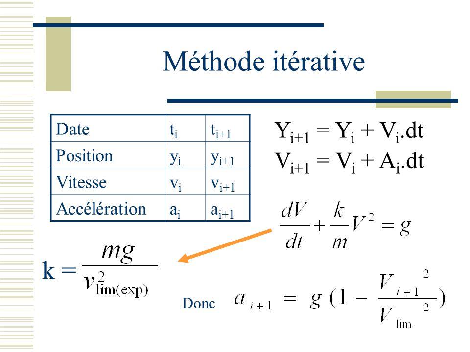 Date titi t i+1 Position yiyi y i+1 Vitesse vivi v i+1 Accélération aiai a i+1 Méthode itérative Y i+1 = Y i + V i.dt V i+1 = V i + A i.dt k = Donc