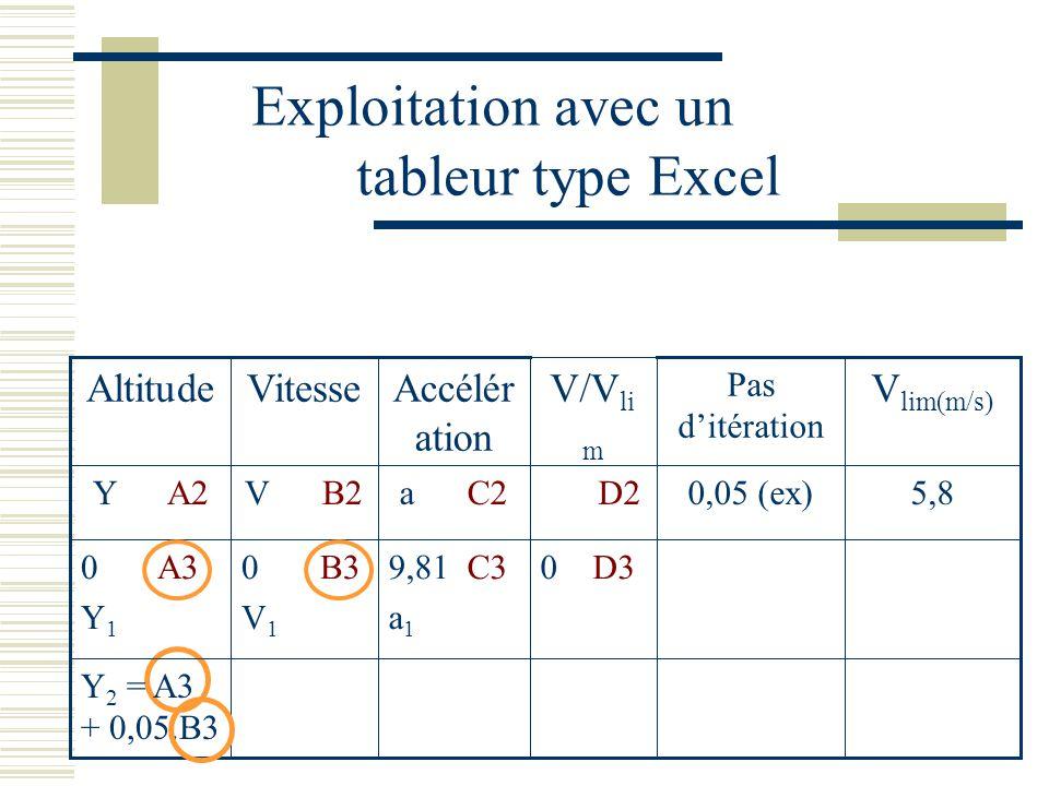 Exploitation avec un tableur type Excel Y 2 = A3 + 0,05.B3 0 D39,81 C3 a 1 0 B3 V 1 0 A3 Y 1 5,80,05 (ex) D2a C2V B2Y A2 V lim(m/s) Pas ditération V/V