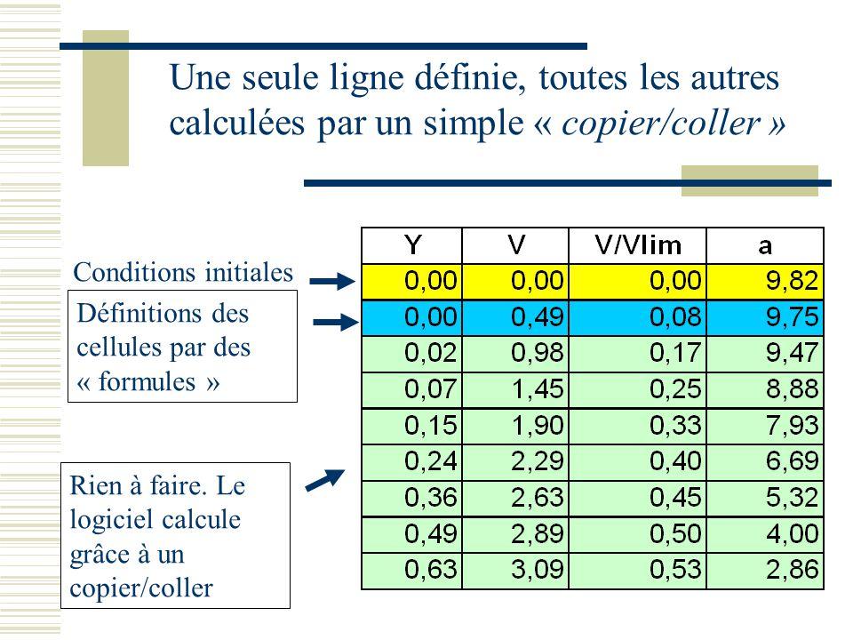 Une seule ligne définie, toutes les autres calculées par un simple « copier/coller » Conditions initiales Définitions des cellules par des « formules