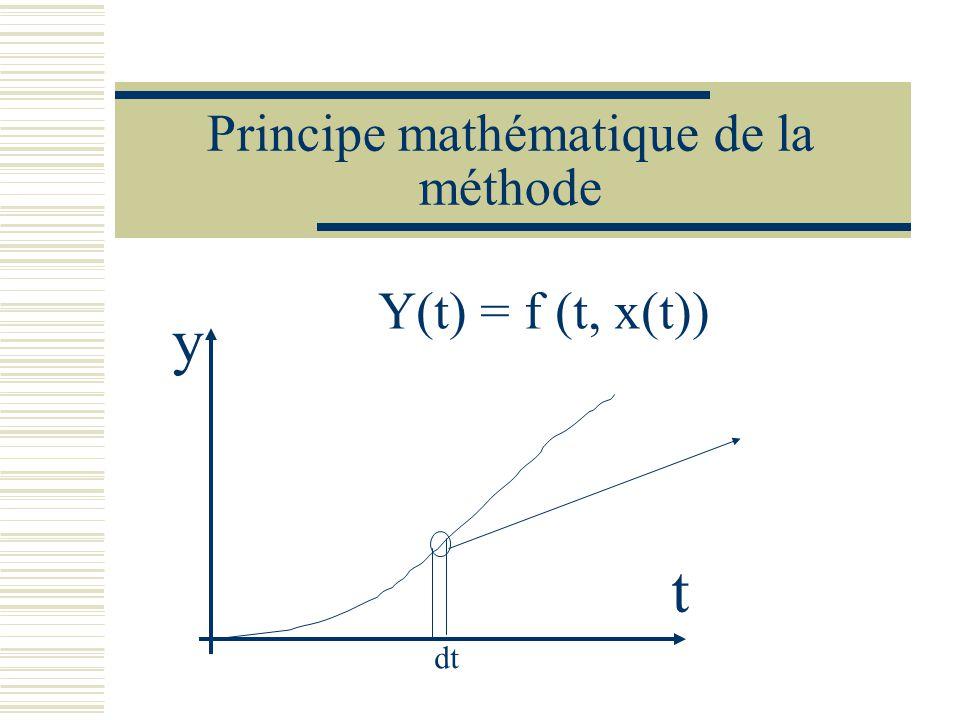 Principe mathématique de la méthode Y(t) = f (t, x(t)) y t dt