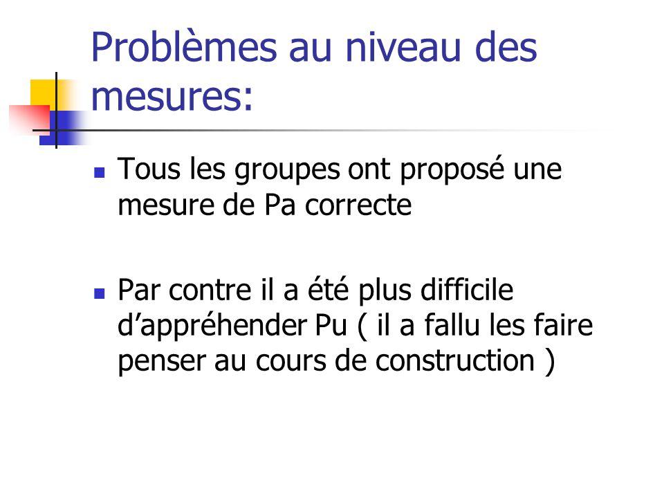 Problèmes au niveau des mesures: Tous les groupes ont proposé une mesure de Pa correcte Par contre il a été plus difficile dappréhender Pu ( il a fallu les faire penser au cours de construction )