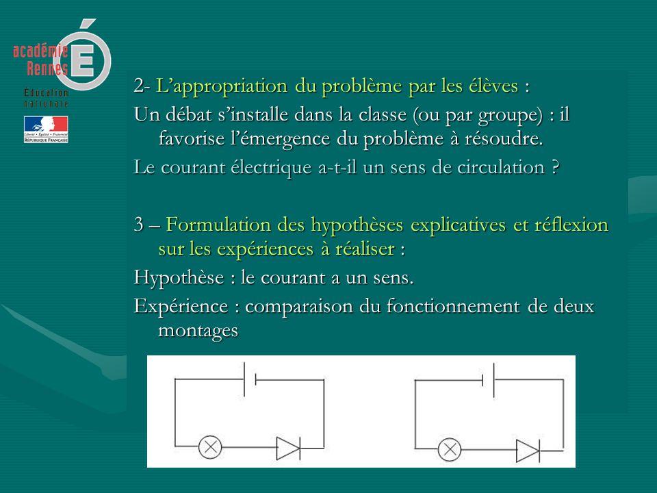 2- Lappropriation du problème par les élèves : Un débat sinstalle dans la classe (ou par groupe) : il favorise lémergence du problème à résoudre. Le c