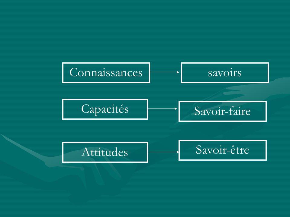 Connaissances Capacités Attitudes savoirs Savoir-faire Savoir-être