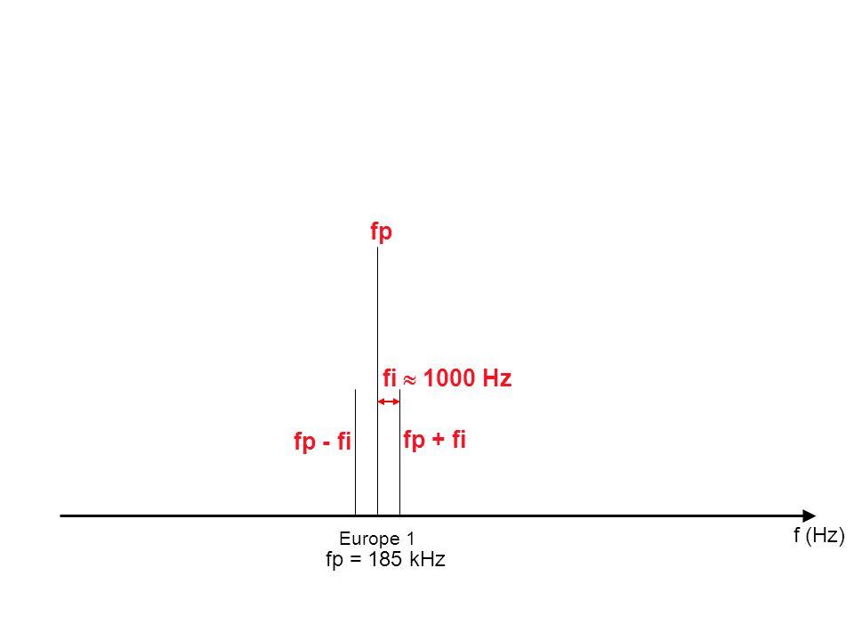 f (Hz) Europe 1 fi 1000 Hz fp + fi fp - fi fp fp = 185 kHz