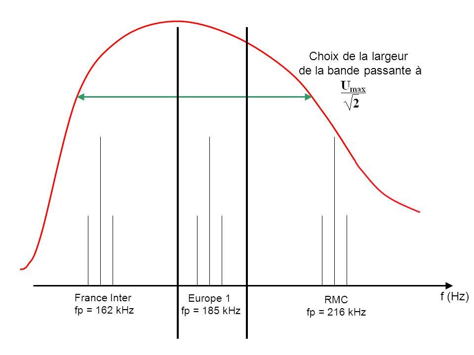 f (Hz) France Inter fp = 162 kHz Europe 1 fp = 185 kHz RMC fp = 216 kHz Choix de la largeur de la bande passante à
