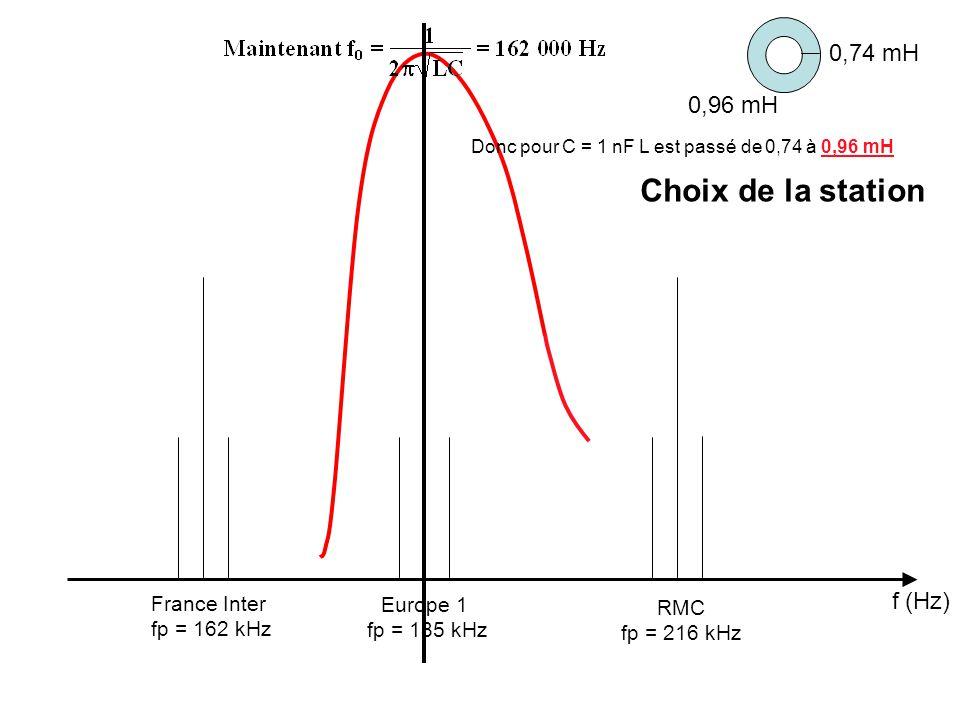 f (Hz) France Inter fp = 162 kHz Europe 1 fp = 185 kHz RMC fp = 216 kHz Donc pour C = 1 nF L est passé de 0,74 à 0,96 mH Choix de la station 0,74 mH 0,96 mH