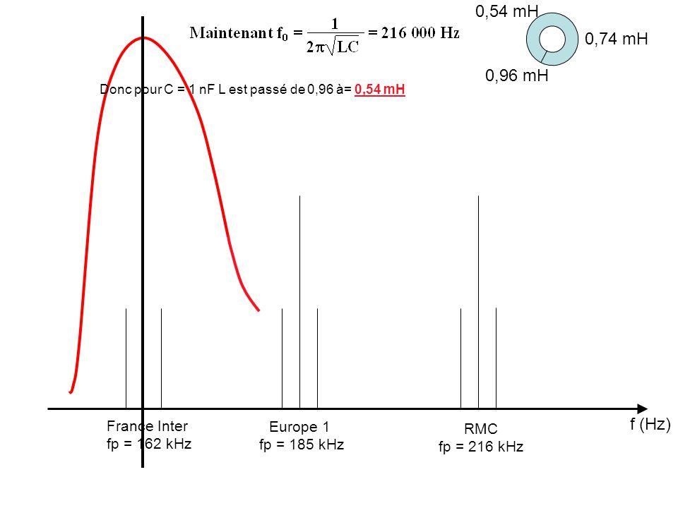 f (Hz) France Inter fp = 162 kHz Europe 1 fp = 185 kHz RMC fp = 216 kHz Donc pour C = 1 nF L est passé de 0,96 à= 0,54 mH 0,74 mH 0,96 mH 0,54 mH