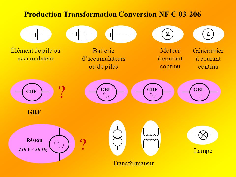 Semi-conducteurs NF C 03-205 Diode Diode électroluminescente Diode à effet de claquage Transistor PNP Transistor à effet de champ Photorésistance Photodiode Phototransistor Cellule photovoltaïque Thyristor
