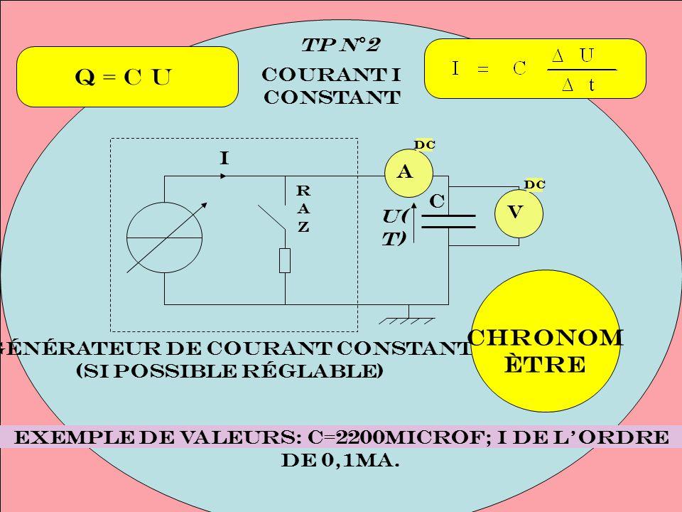 Courant I constant TP N°2 Générateur de courant constant (si possible réglable) A DC V C Exemple de valeurs: C=2200microF; I de lordre de 0,1mA. RAZRA