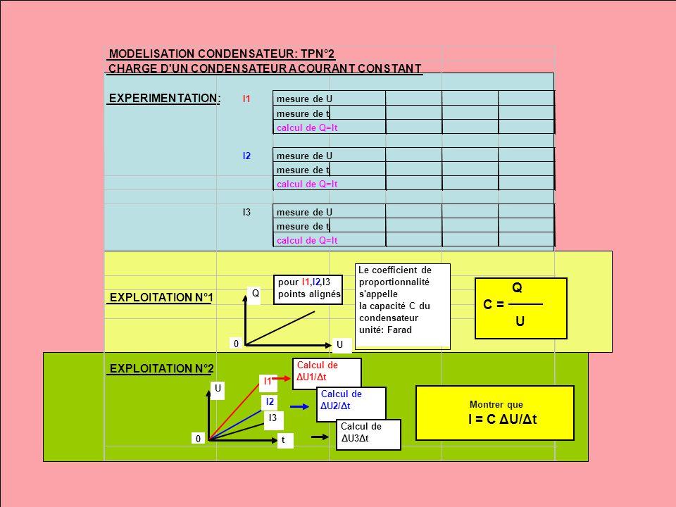 MODELISATION CONDENSATEUR: TPN°2 CHARGE D UN CONDENSATEUR A COURANT CONSTANT EXPERIMENTATION: I1mesure de U mesure de t calcul de Q=It I2mesure de U mesure de t calcul de Q=It I3mesure de U mesure de t calcul de Q=It EXPLOITATION N°1 EXPLOITATION N°2 Q 0 U pourI1,I2,I3 points alignés Le coefficient de proportionnalité s appelle la capacité C du condensateur unité: Farad Q C = U U 0 t I1 I2 I3 Calcul de ΔU1/Δt Calcul de ΔU2/Δt Calcul de ΔU3Δt Montrer que I = C ΔU/Δt