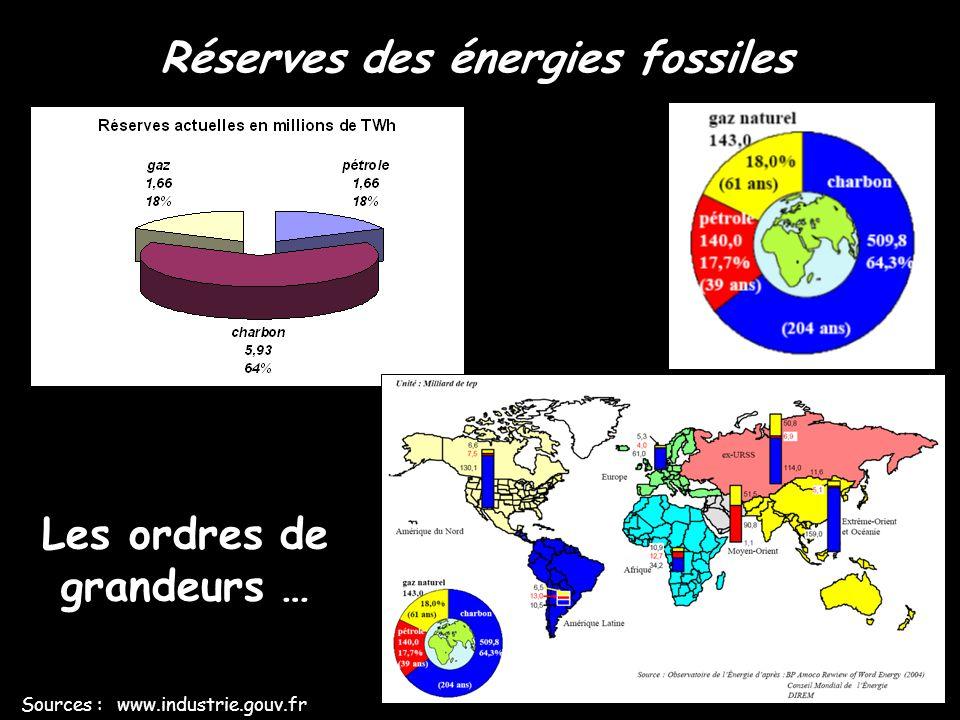 Réserves des énergies fossiles Sources : www.industrie.gouv.fr Evolution 1990-2004 … Energies fossiles utilisées CO 2 émis par les énergies fossiles utilisées 199020041990 2004