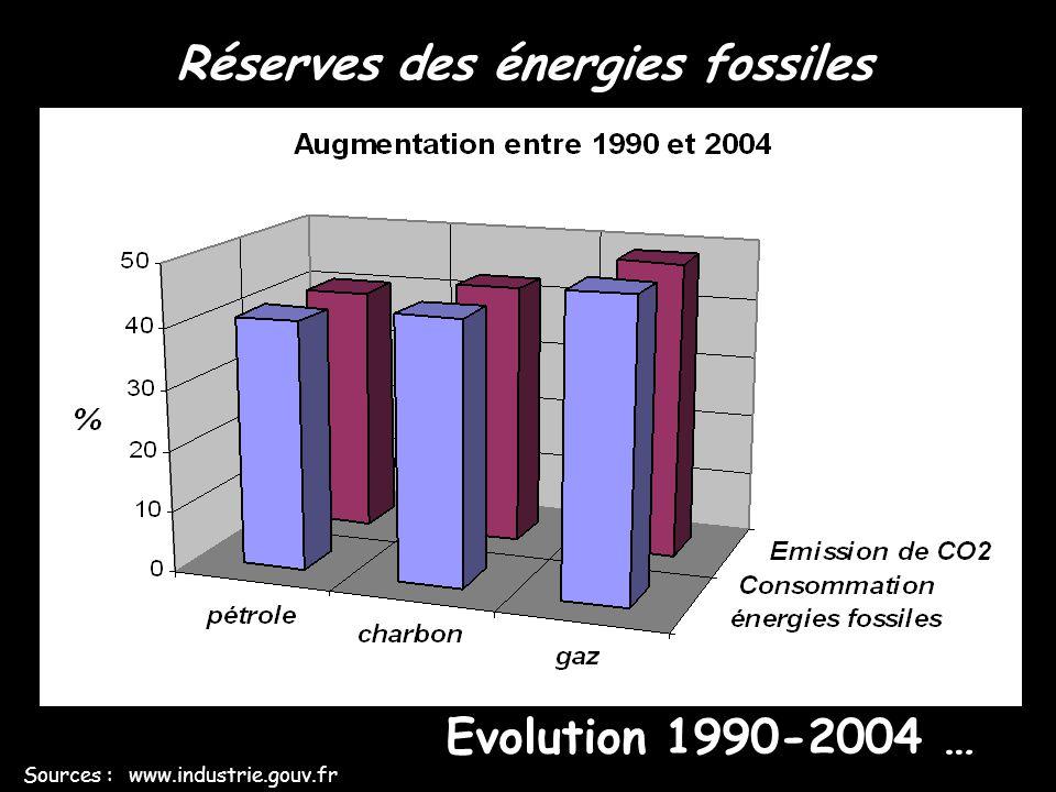 Réserves des énergies fossiles Sources : www.industrie.gouv.fr Evolution 1990-2004 … Energies fossiles utilisées CO 2 émis par les énergies fossiles u