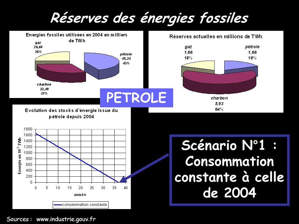 Réserves des énergies fossiles Sources : www.industrie.gouv.fr Scénario N°2 : Consommation en augmentation constante de +2,2 %/an à partir de celle de 2004 PETROLE