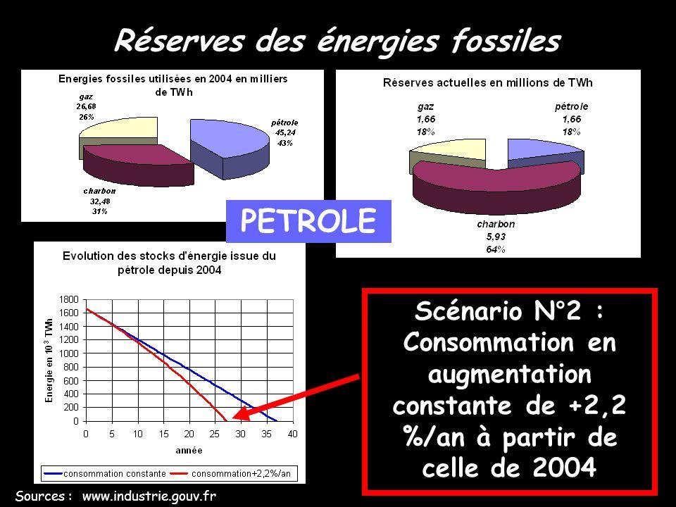 Réserves des énergies fossiles Sources : www.industrie.gouv.fr Scénario N°1 : Consommation constante à celle de 2004 CHARBON