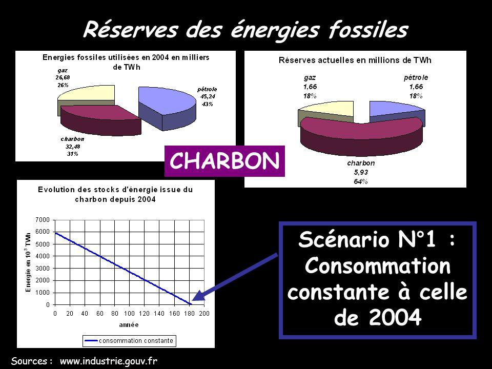 Réserves des énergies fossiles Sources : www.industrie.gouv.fr Scénario N°2 : Consommation en augmentation constante de +2,2 %/an à partir de celle de 2004 CHARBON