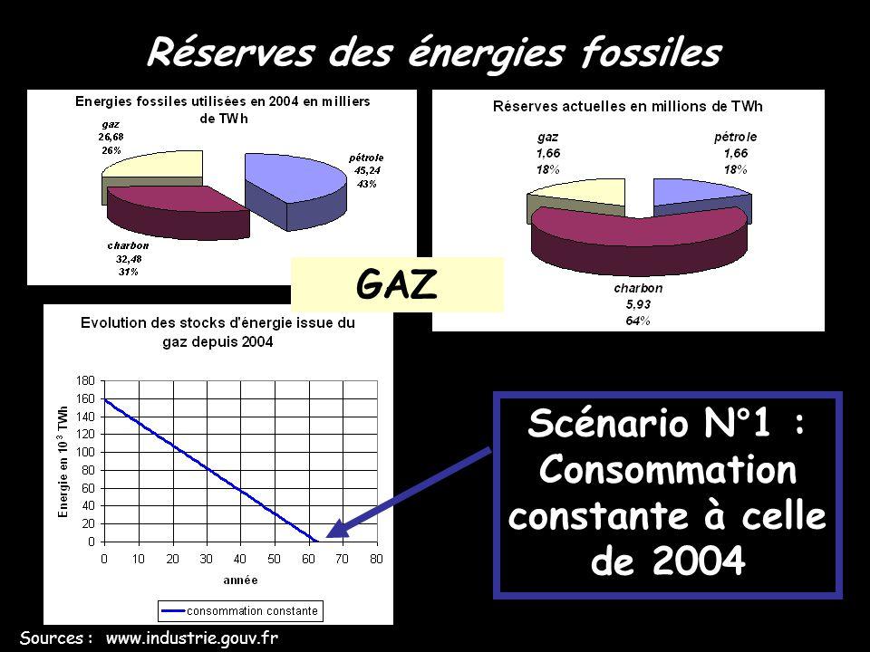 Réserves des énergies fossiles Sources : www.industrie.gouv.fr Scénario N°2 : Consommation en augmentation constante de +2,2 %/an à partir de celle de 2004 GAZ