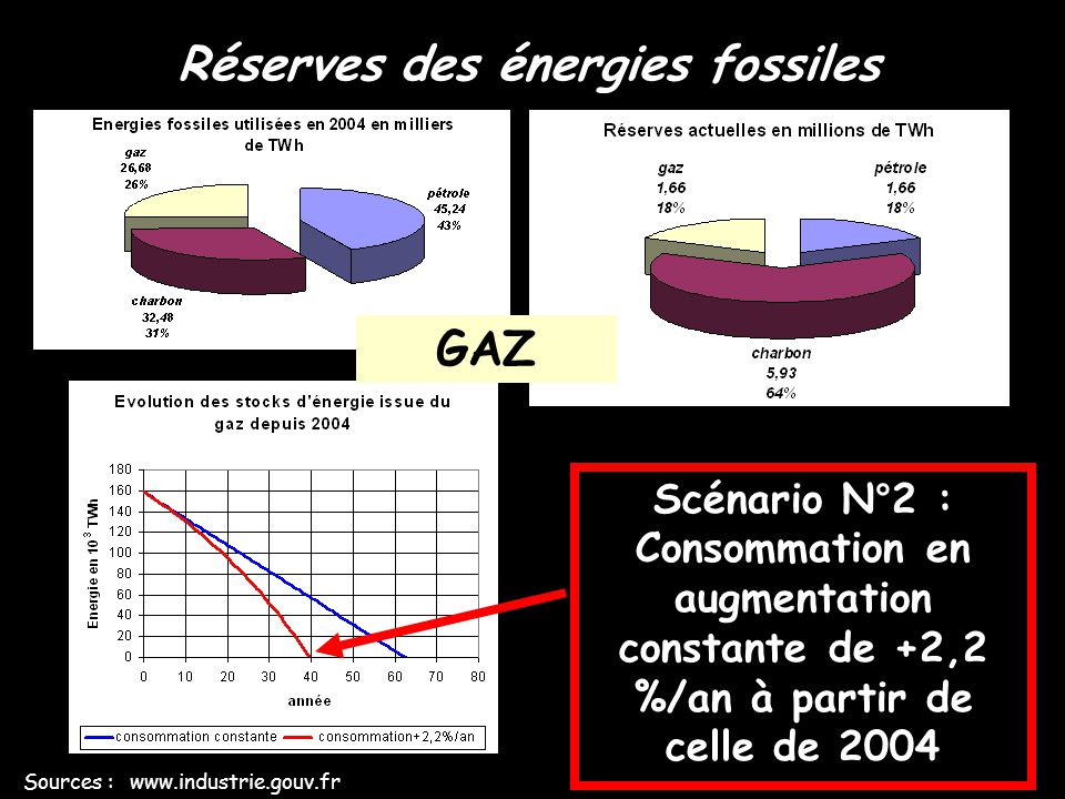 Réserves des énergies fossiles Sources : www.industrie.gouv.fr GAZ CHARBON PETROLE 27 à 36 ans 74 à 182 ans 39 à 62 ans