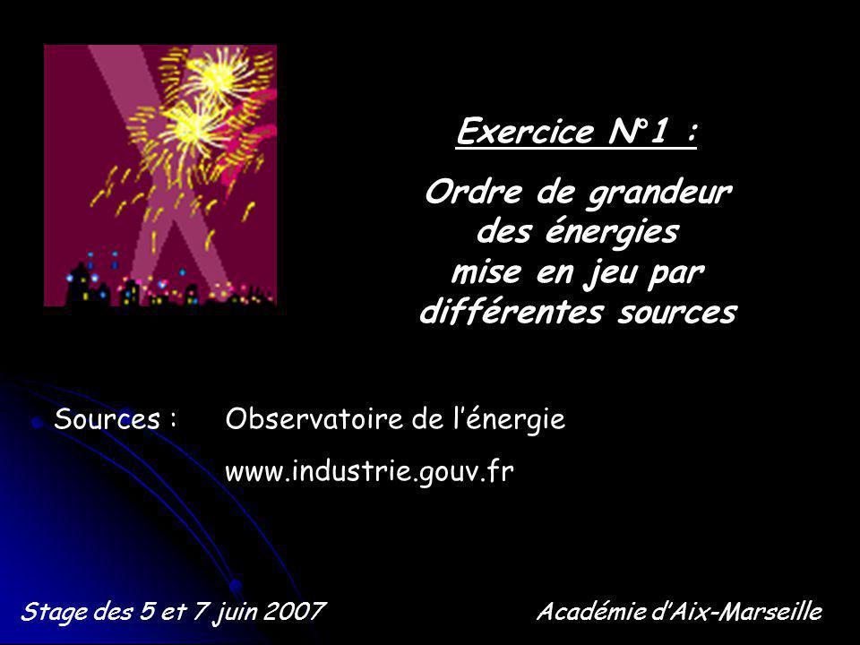 Exercice N°1 : Ordre de grandeur des énergies mise en jeu par différentes sources Stage des 5 et 7 juin 2007Académie dAix-Marseille Sources : Observatoire de lénergie www.industrie.gouv.fr