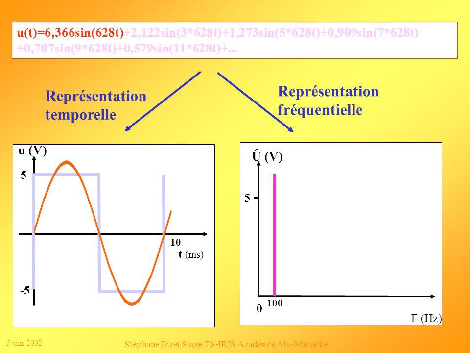 5 juin 2002 Stéphane Bizet Stage TS-IRIS Académie Aix-Marseille Spectres de signaux périodiques Dun point vue fréquentiel, un signal est une somme de fréquences pures.