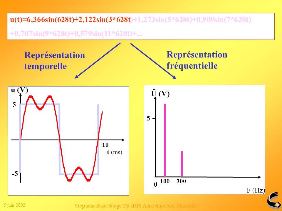 5 juin 2002 Stéphane Bizet Stage TS-IRIS Académie Aix-Marseille Clic 1 Clic 2 u(t)=6,366sin(628t)+2,122sin(3*628t)+1,273sin(5*628t)+0,909sin(7*628t) +0,707sin(9*628t)+0,579sin(11*628t)+...