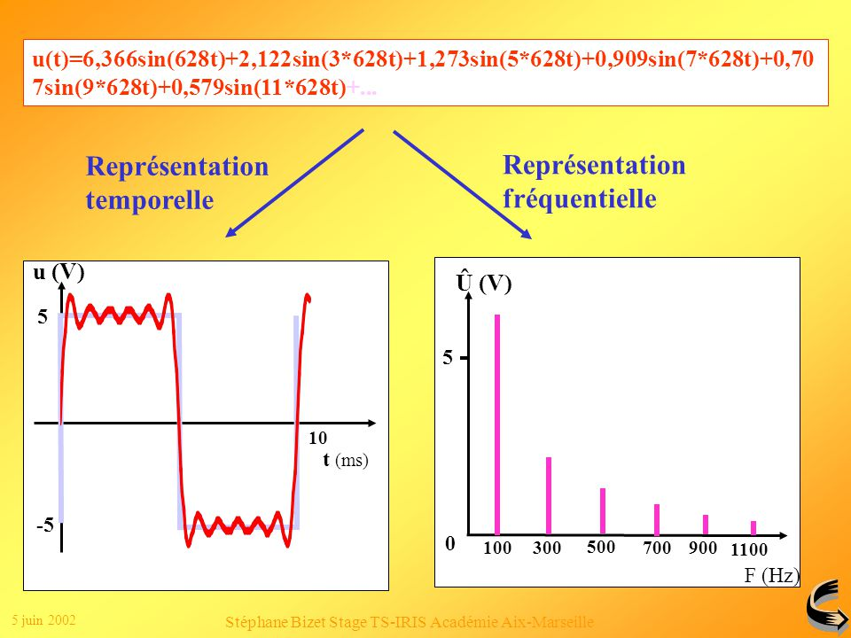 5 juin 2002 Stéphane Bizet Stage TS-IRIS Académie Aix-Marseille Clic 2 Représentation fréquentielle Û (V) 0 5 100 300 500 700900 F (Hz) Clic 1 u(t)=6,366sin(628t)+2,122sin(3*628t)+1,273sin(5*628t)+0,909sin(7*628t)+0,70 7sin(9*628t)+0,579sin(11*628t)+...