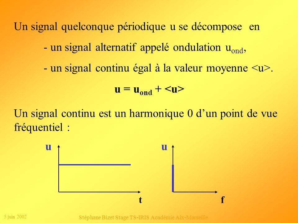 5 juin 2002 Stéphane Bizet Stage TS-IRIS Académie Aix-Marseille Clic 1 Clic 2 u(t)=6,366sin(628t)+2,122sin(3*628t)+1,273sin(5*628t)+0,909sin(7*628t)+0,70 7sin(9*628t)+0,579sin(11*628t)+...