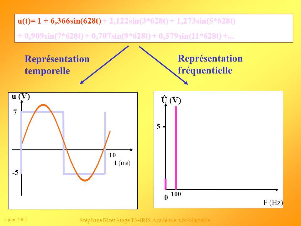 5 juin 2002 Stéphane Bizet Stage TS-IRIS Académie Aix-Marseille Clic 2 Clic 1 Représentation fréquentielle Û (V) F (Hz) 0 5 Clic 1 Représentation temporelle u (V) t (ms) 10 7 -5 u(t) = 1 + 6,366sin(628t) + 2,122sin(3*628t) + 1,273sin(5*628t) + 0,909sin(7*628t) + 0,707sin(9*628t) + 0,579sin(11*628t) +...