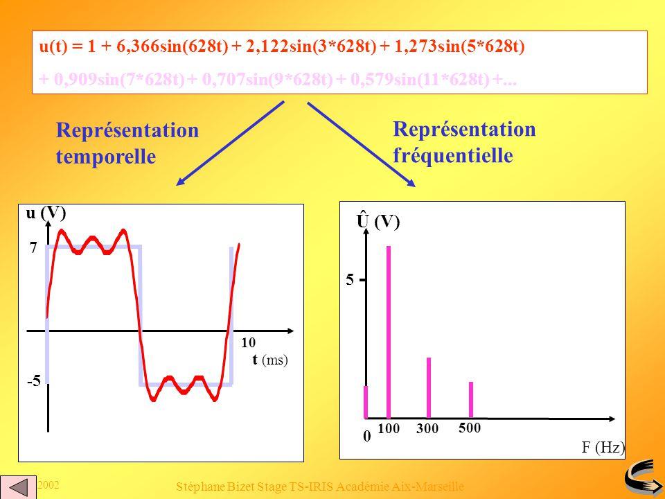 5 juin 2002 Stéphane Bizet Stage TS-IRIS Académie Aix-Marseille Clic 1 Clic 2 u(t)= 1 + 6,366sin(628t) + 2,122sin(3*628t) +1,273sin(5*628t) + 0,909sin(7*628t) + 0,707sin(9*628t)+0,579sin(11*628t)+...