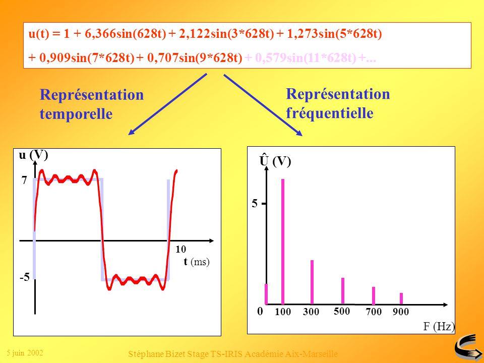 5 juin 2002 Stéphane Bizet Stage TS-IRIS Académie Aix-Marseille Clic 1 Clic 2 u(t) = 2 + 6,366sin(628t) + 2,122sin(3*628t) + 1,273sin(5*628t) + 0,909sin(7*628t) + 0,707sin(9*628t) + 0,579sin(11*628t) +...