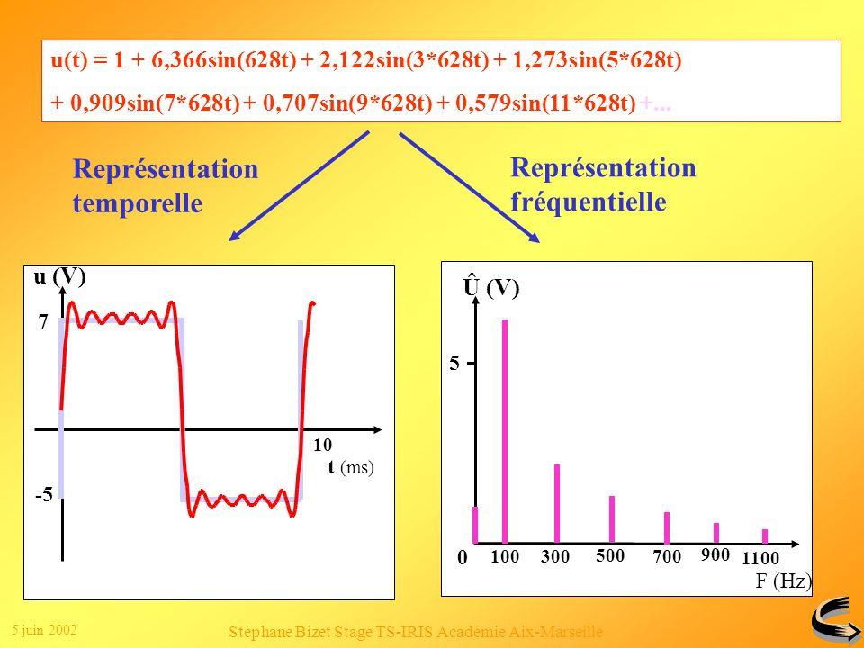 5 juin 2002 Stéphane Bizet Stage TS-IRIS Académie Aix-Marseille Clic 1 Clic 2 u(t) = 1 + 6,366sin(628t) + 2,122sin(3*628t) + 1,273sin(5*628t) + 0,909sin(7*628t) + 0,707sin(9*628t) + 0,579sin(11*628t) +...