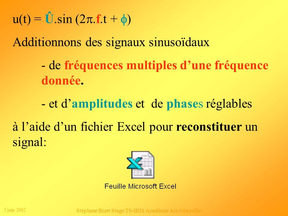 5 juin 2002 Stéphane Bizet Stage TS-IRIS Académie Aix-Marseille u(t) = Û.sin (2.f.t + ) Additionnons des signaux sinusoïdaux - de fréquences multiples dune fréquence donnée.