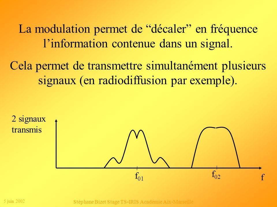 5 juin 2002 Stéphane Bizet Stage TS-IRIS Académie Aix-Marseille Intérêt de la modulation : Signal à transmettre f B max Signal transmis f f0f0