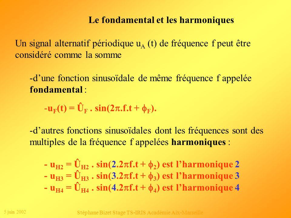 5 juin 2002 Stéphane Bizet Stage TS-IRIS Académie Aix-Marseille Clic 1 Clic2 u(t)=6,366sin(628t)+2,122sin(3*628t)+1,273sin(5*628t)+0,909sin(7*628t)+0,70 7sin(9*628t)+0,579sin(11*628t)+...