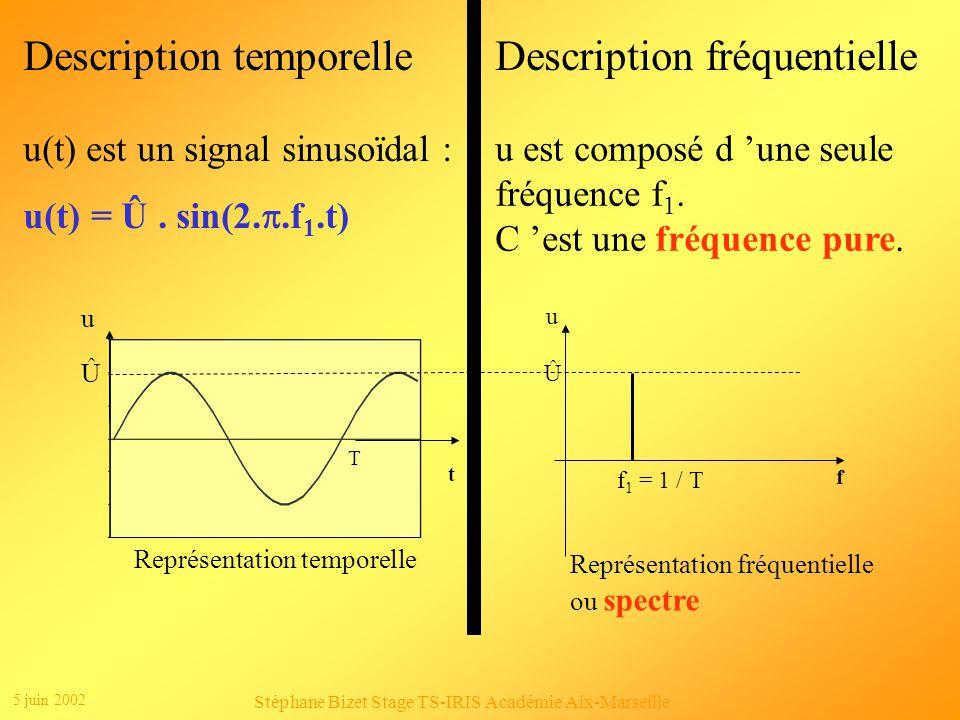 5 juin 2002 Stéphane Bizet Stage TS-IRIS Académie Aix-Marseille Clic 2 Représentation fréquentielle Û (V) F (Hz) 0 5 100 300 500 700 Clic 1 u(t)=6,366sin(628t)+2,122sin(3*628t)+1,273sin(5*628t)+0,909sin(7*628t)+0,70 7sin(9*628t)+0,579sin(11*628t)+...