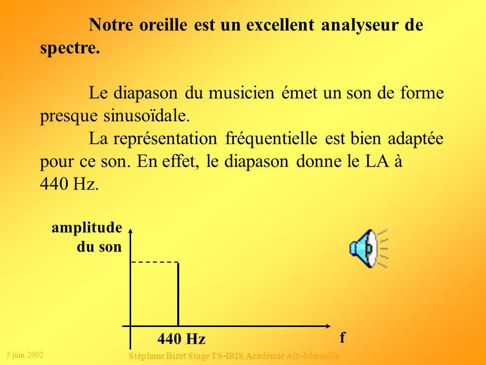 5 juin 2002 Stéphane Bizet Stage TS-IRIS Académie Aix-Marseille Un signal peut être décrit de manière temporelle ou de manière fréquentielle.