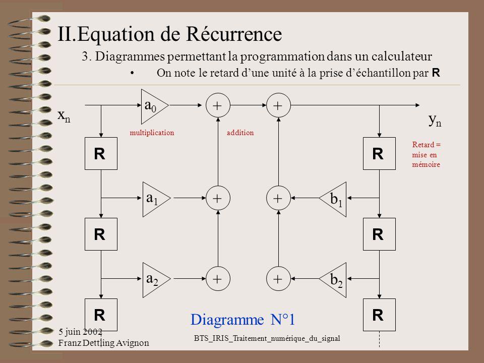 5 juin 2002 Franz Dettling Avignon BTS_IRIS_Traitement_numérique_du_signal II.Equation de Récurrence 3. Diagrammes permettant la programmation dans un