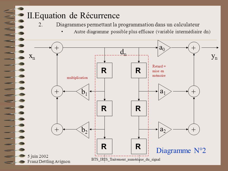 5 juin 2002 Franz Dettling Avignon BTS_IRIS_Traitement_numérique_du_signal II.Equation de Récurrence 2.Diagrammes permettant la programmation dans un
