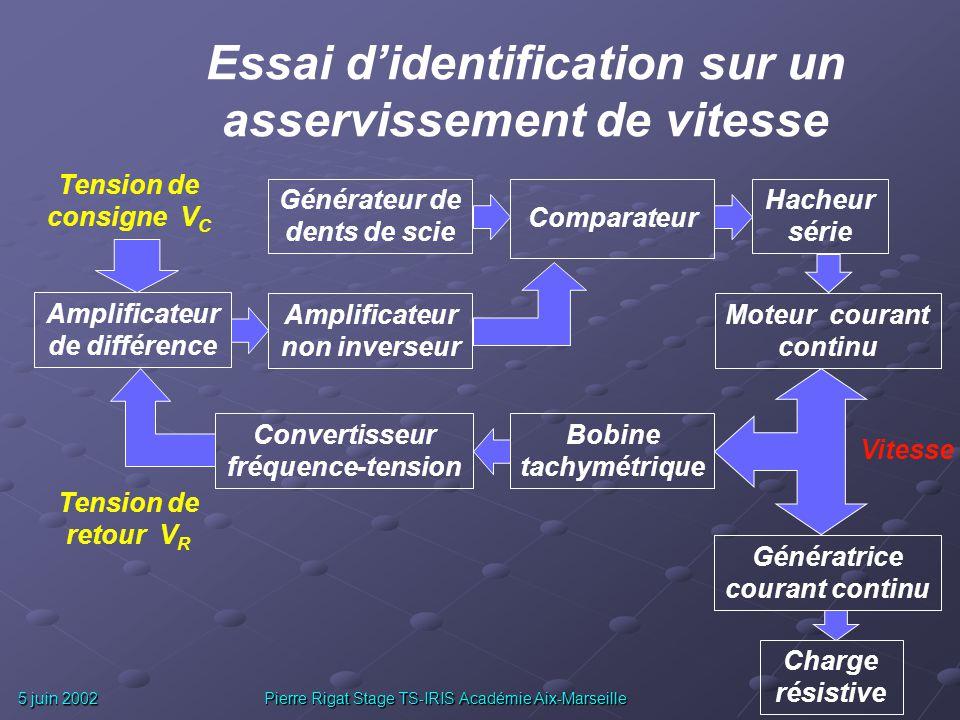 5 juin 2002 Pierre Rigat Stage TS-IRIS Académie Aix-Marseille e(t) t s(t) t Echelon de hauteur limité pour éviter toute saturation ! Réponse présentan