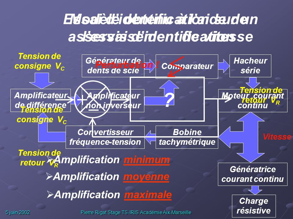 5 juin 2002 Pierre Rigat Stage TS-IRIS Académie Aix-Marseille Essai didentification sur un asservissement de vitesse Amplificateur de différence Ampli