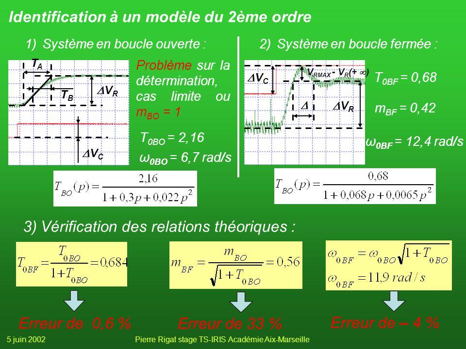 5 juin 2002Pierre Rigat stage TS-IRIS Académie Aix-Marseille Identification à un modèle du 2ème ordre 3)Vérification des relations théoriques : Erreur de 0,6 % Erreur de 33 % Erreur de – 4 % 1)Système en boucle ouverte : T 0BO = 2,16 ω 0BO = 6,7 rad/s Problème sur la détermination, cas limite ou m BO = 1 V C V R TATA TBTB 2)Système en boucle fermée : T 0BF = 0,68 ω 0BF = 12,4 rad/s m BF = 0,42 V R V RMAX - V R (+ ) V C