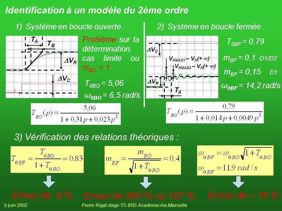 5 juin 2002Pierre Rigat stage TS-IRIS Académie Aix-Marseille Identification à un modèle du 2ème ordre 3)Vérification des relations théoriques : Erreur de 6 % Erreur de 300 % ou 167 % Erreur de – 16 % 1)Système en boucle ouverte : T 0BO = 5,06 ω 0BO = 6,5 rad/s Problème sur la détermination, cas limite ou m BO = 1 V C V R TATA TBTB 2)Système en boucle fermée : T 0BF = 0,79 ω 0BF = 14,2 rad/s m BF = 0,1 D1/D2 V RMAX1 – V R (+ ) V R V C TA TA V RMAX2 – V R (+ ) m BF = 0,15 D1